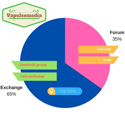 Forum vote exchange
